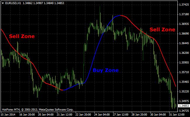 Pbf squeeze indicator mt4
