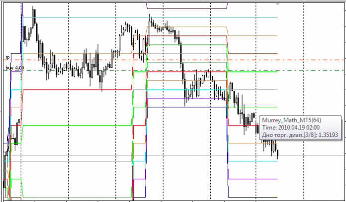 Murrey Math Lines for the Current Bar- MT5 Indicator