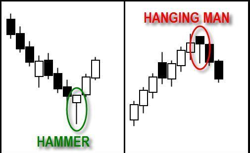 ハンマー/ハンギングマンインジケーター