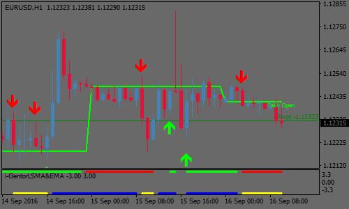 I-Gentor LSMA FX スキャルピング手法