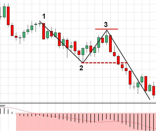FX 1-2-3手法 – 例を挙げて説明された価格行動手法