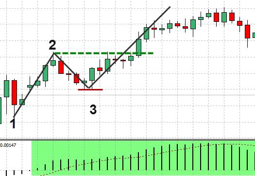 FX 1-2-3手法 – 例を挙げて説明された価格行動手法(10)