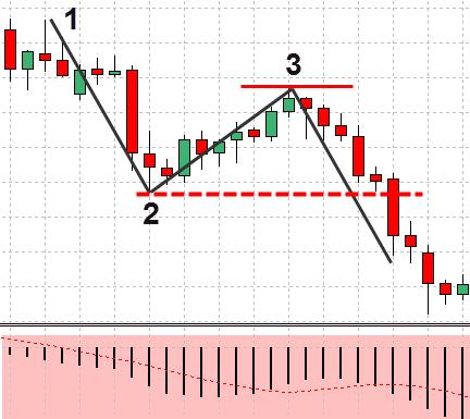 FX 1-2-3手法 – 例を挙げて説明された価格行動手法(12)