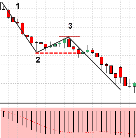 FX 1-2-3手法 – 例を挙げて説明された価格行動手法(13)