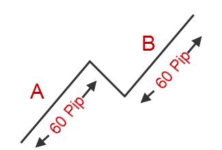 FX 1-2-3手法 – 例を挙げて説明された価格行動手法(15)