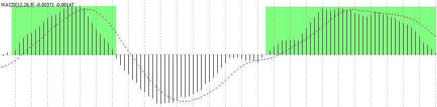 FX 1-2-3手法 – 例を挙げて説明された価格行動手法(3)