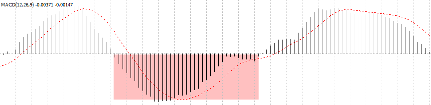 FX 1-2-3手法 – 例を挙げて説明された価格行動手法(4)