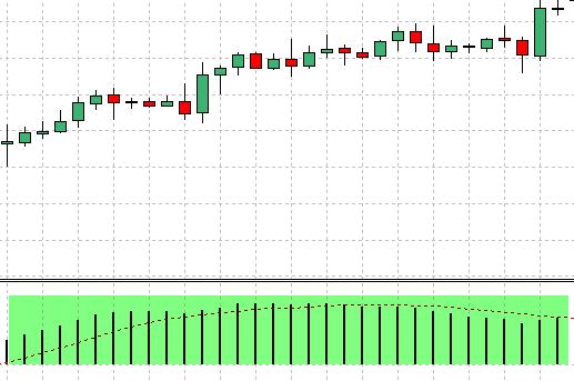 FX 1-2-3手法 – 例を挙げて説明された価格行動手法(7)