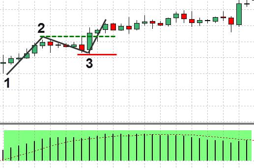 FX 1-2-3手法 – 例を挙げて説明された価格行動手法(8)