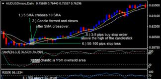 SMA、ストキャスティクス、RSI FXスイングトレード手法