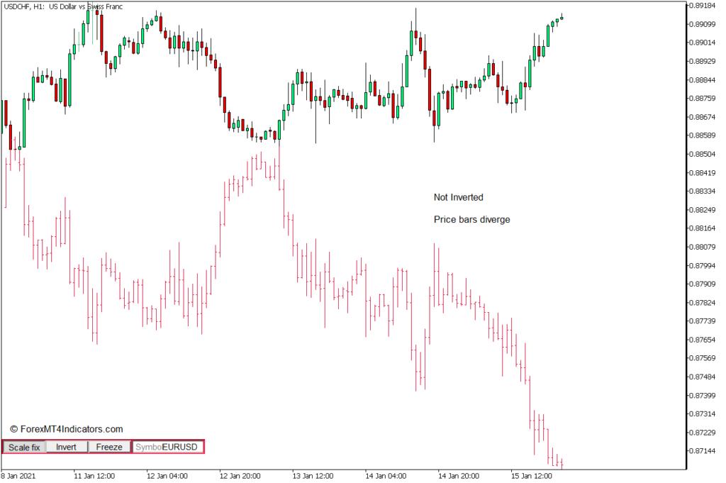 MT5のチャートiSymbolインジケーターで2つのシンボルを使用する方法 - Buy Trade