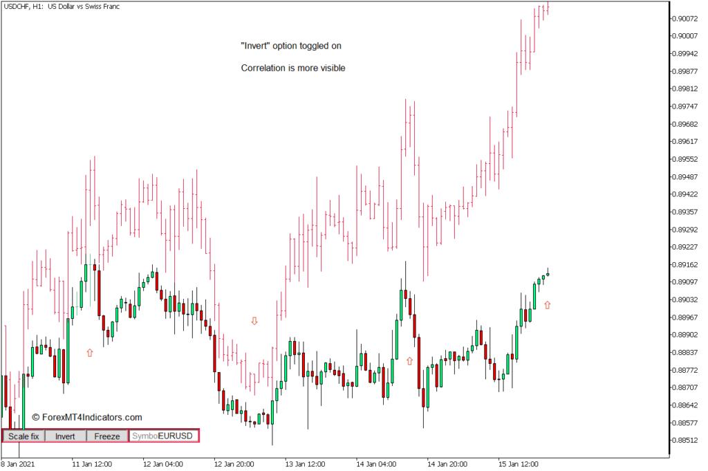 MT5のチャートiSymbolインジケーターで2つのシンボルを使用する方法 - Sell Trade