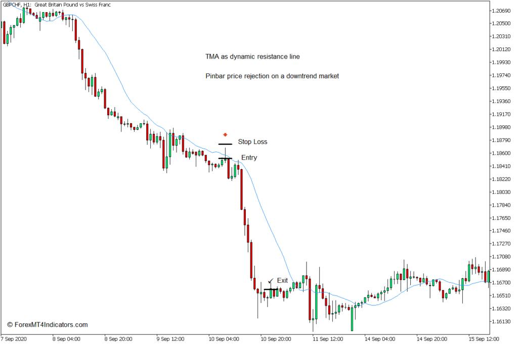 MT5の三角移動平均インジケーターの使用方法 - Sell Trade