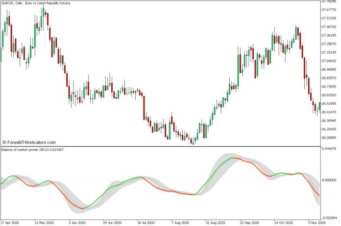 MT5の市場支配力の発散FX取引戦略のバランス